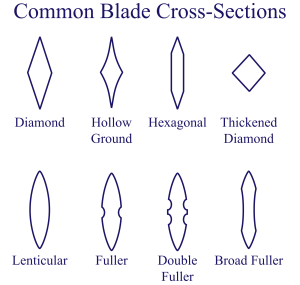 2000px-sword_cross_section-svg